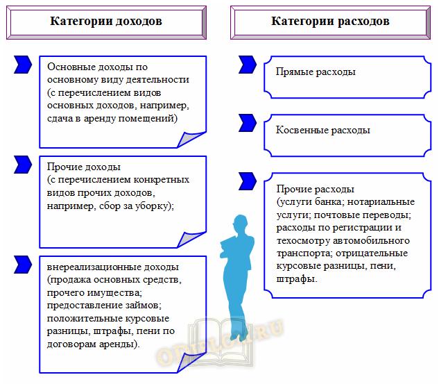 Доходы и расходы организации