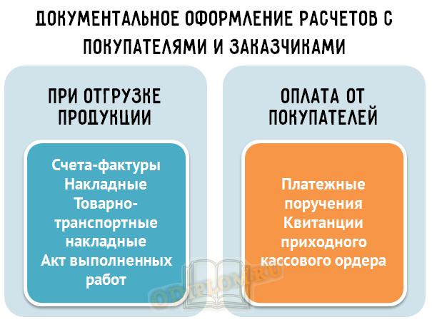 документы по расчетам с покупателями и заказчиками