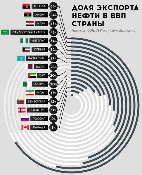 Доля экспорта нефти в ВВП