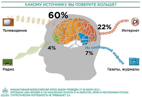Доверие к СМИ в РФ
