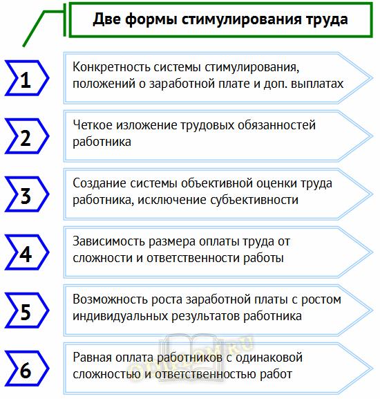 две формы стимулирования персонала