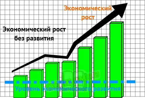 Экономический рост без развития