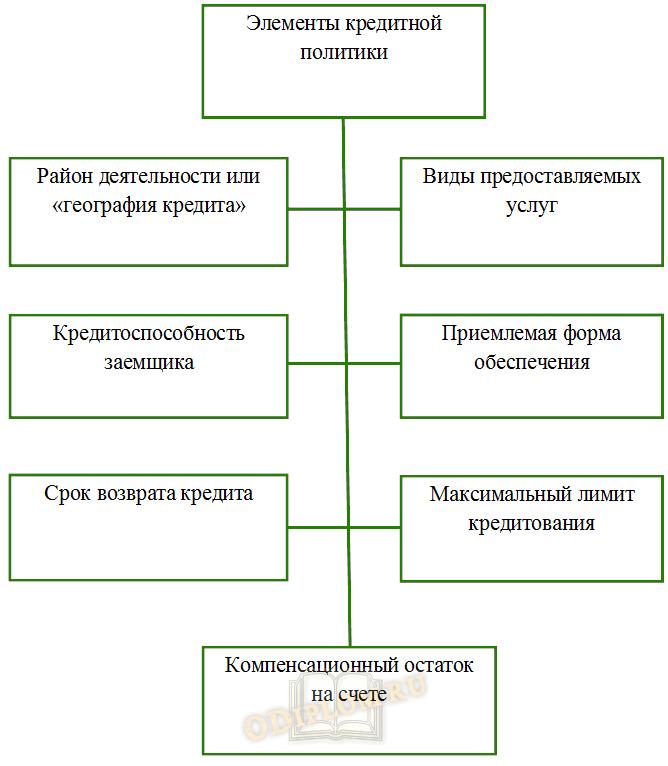 элементы кредитной политики