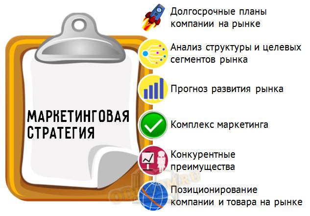 элементы стратегии маркетинга