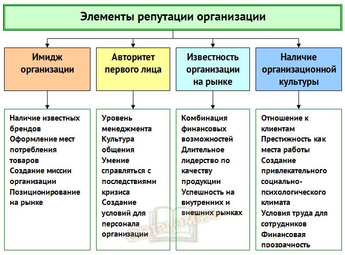 Элементы репутации организации