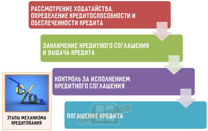 этапы механизма кредитования