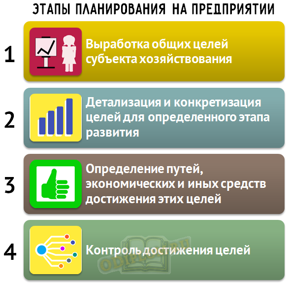 Этапы планирования на предприятии