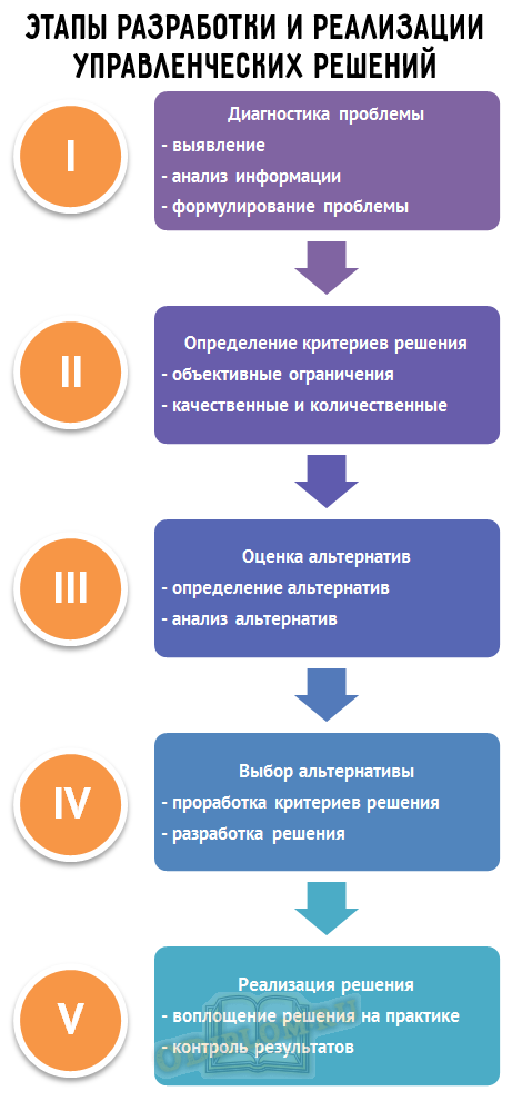 этапы реализации управленческих решений
