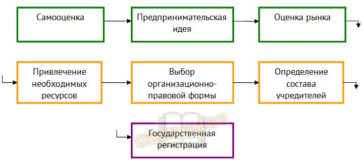 этапы создания мп