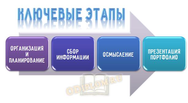 Этапы создания портфолио студента