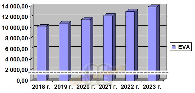 Экономическая добавленная стоимость EVA Пример расчета