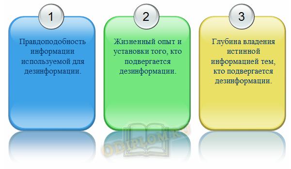 Факторы эффективности дезинформации