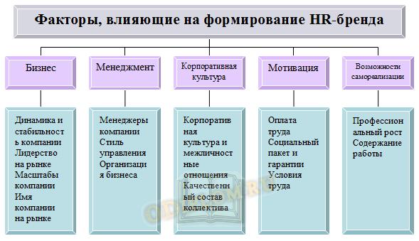 Факторы формирования HR-бренда