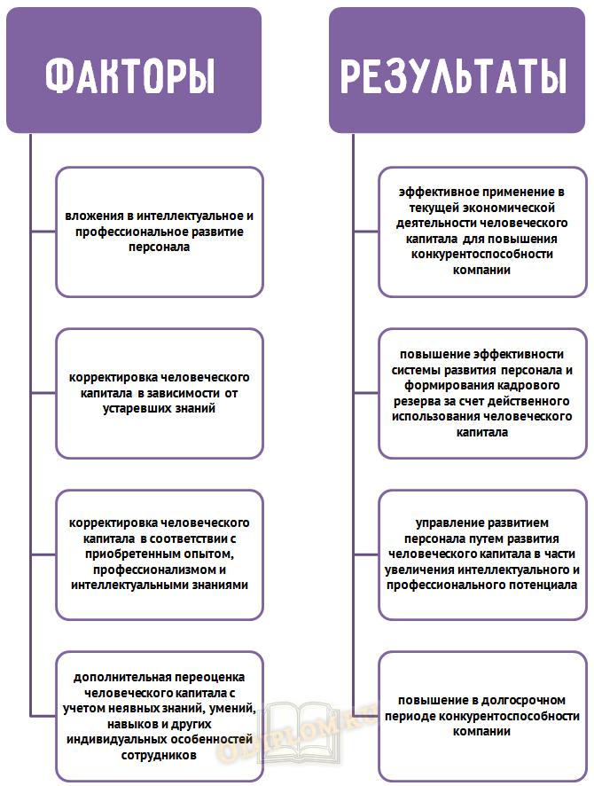 факторы и результаты стратегии развития персонала для организации