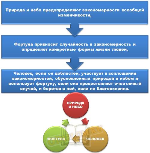 Факторы исторического процесса