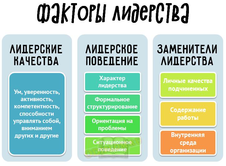факторы лидерства