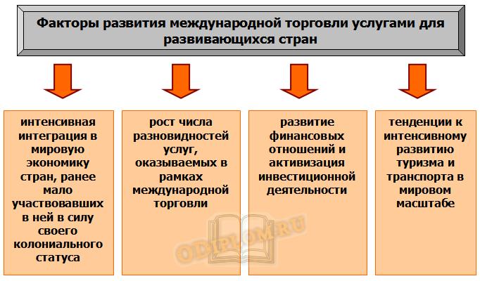 Факторы международной торговли услугами
