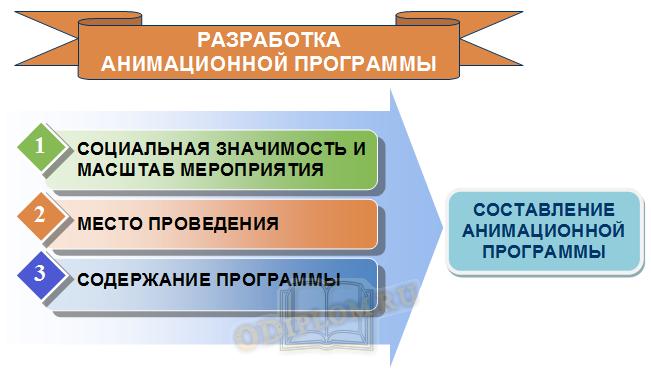 Факторы разработки анимационной программы