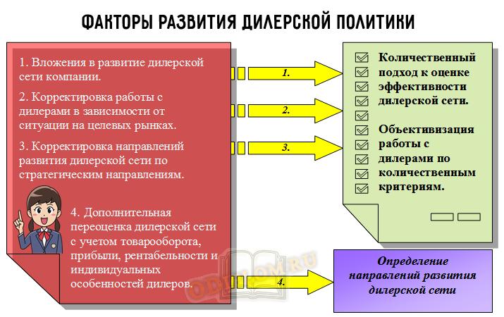 факторы развития дилерской политики