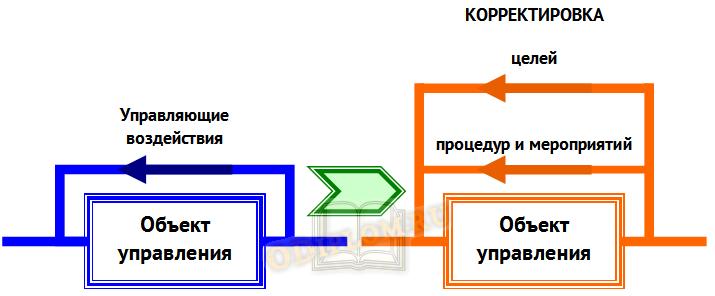 Формализация управления