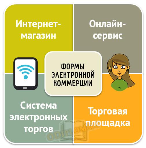 Формы электронной коммерции
