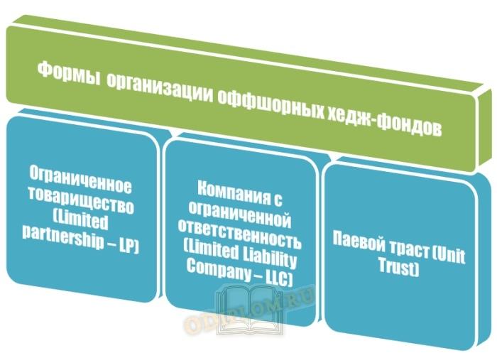 Формы организации офшорных хедж фондов