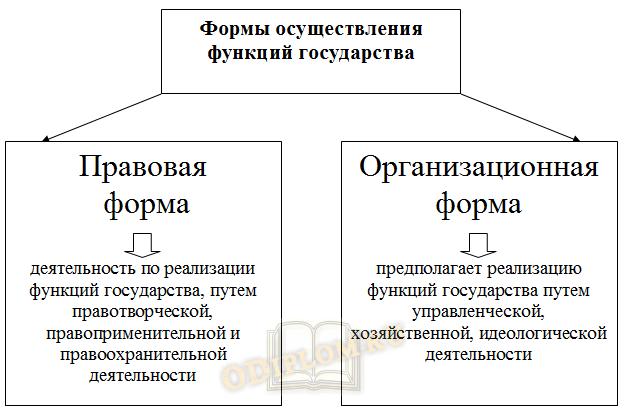 Формы осуществления функций государства
