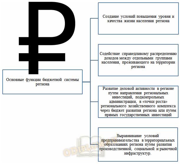 Функции бюджетной системы региона