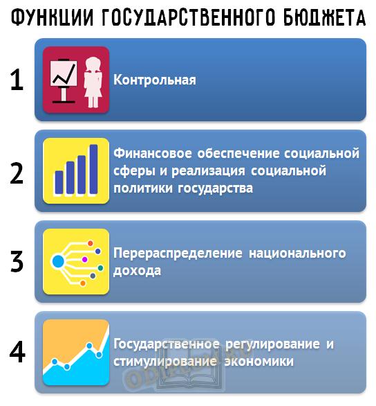 Функции государственного бюджета