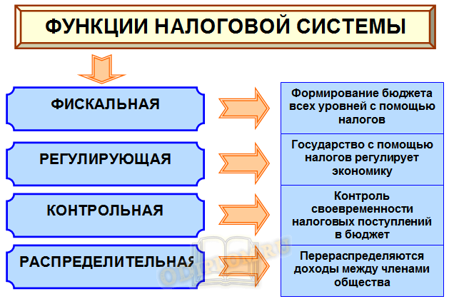 Функции налоговой системы