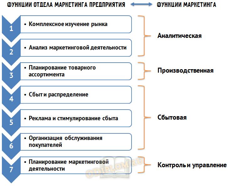 Функции отдела маркетинга