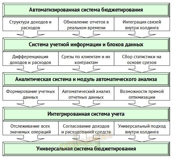 Функции системы бюджетирования