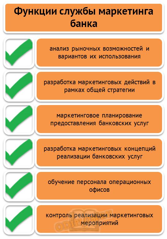 Функции службы маркетинга банка