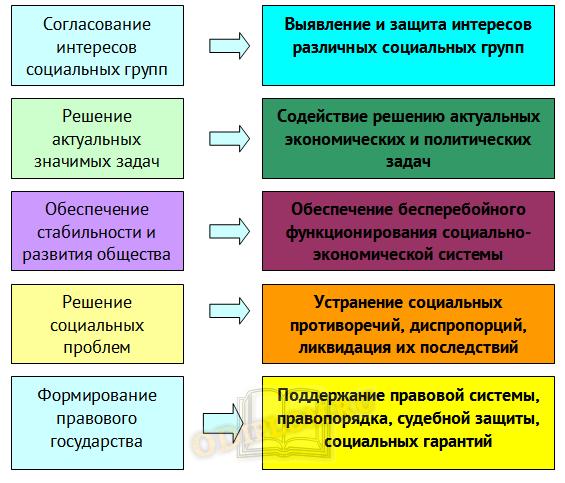 Функции социального партнерства
