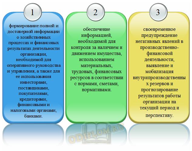 Главные задачи бухгалтерского учета