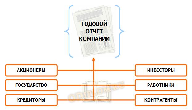 Годовой отчет компании – основа прозрачности