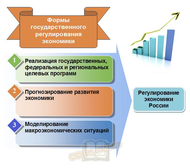 государственное регулирование экономики в России