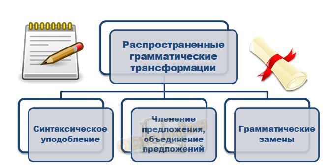 Грамматические трансформации при переводе газетных текстов