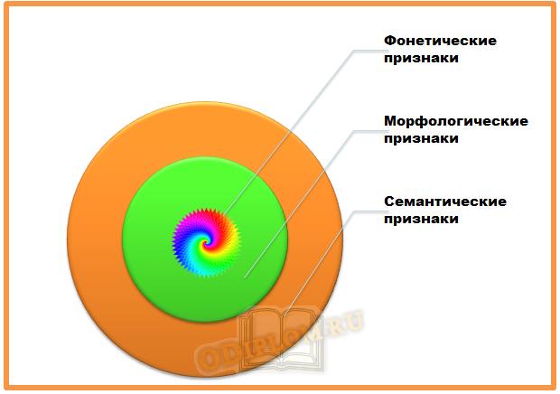 группы признаков старославянизмов
