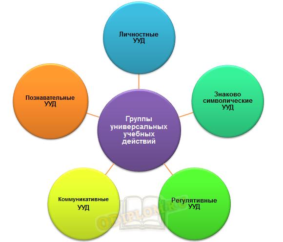 Группы универсальных учебных действий в современной педагогике