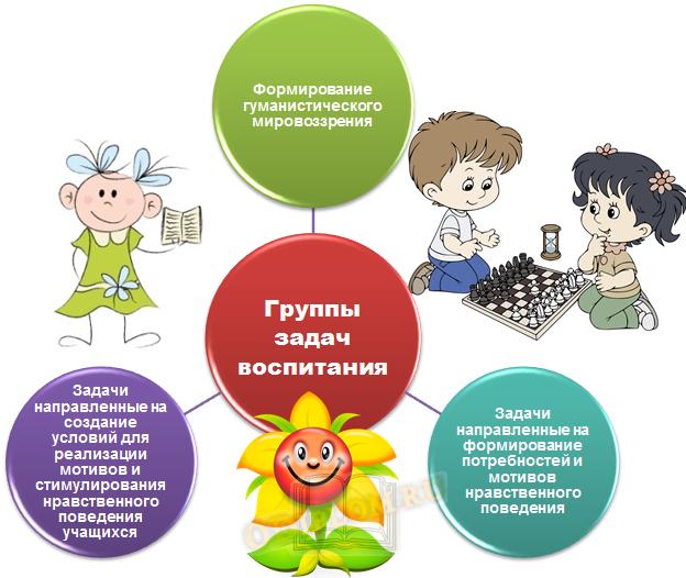 группы задач воспитания детей