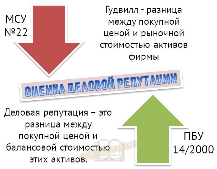 Гудвилл по МСУ №22 и Деловая репутация по ПБУ 14/2000