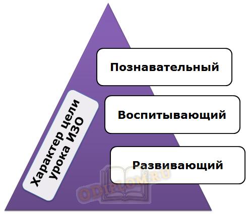 Характеристика цели урока ИЗО