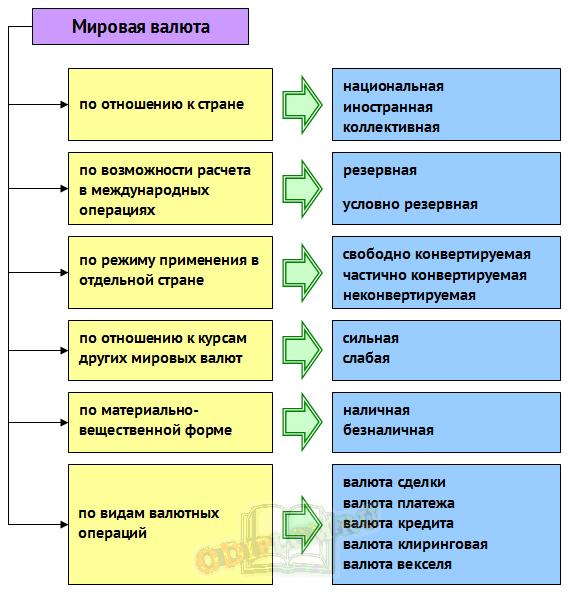 Статусные характеристики мировой валюты