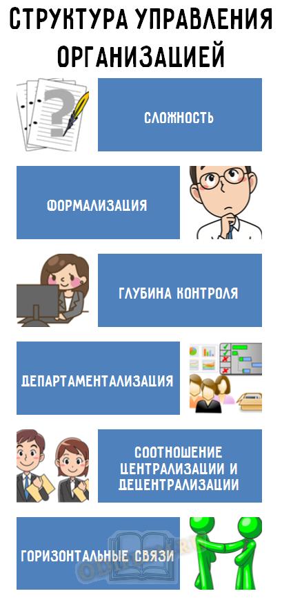 Характеристики структуры управления организацией