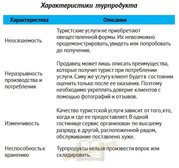 Характеристики турпродукта