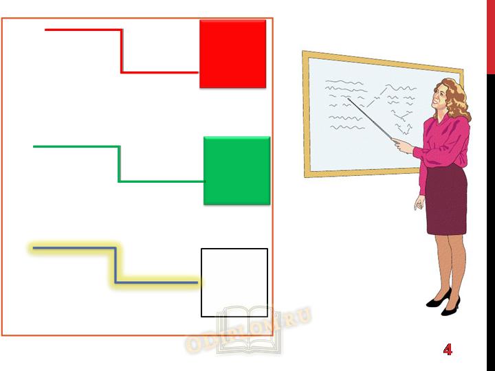 ИКТ Презентация к уроку