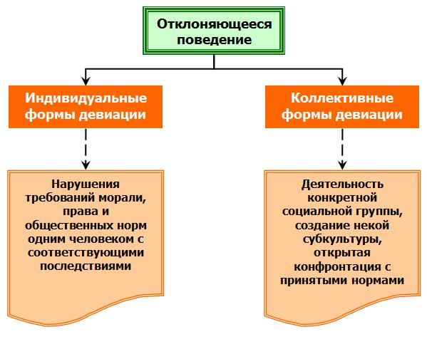 Индивидуальные и коллективные формы девиации