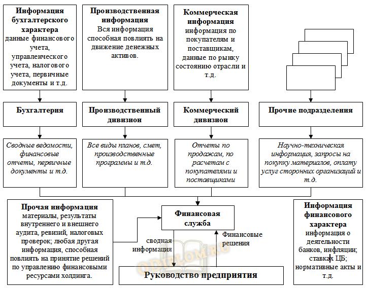 Информационная модель бюджетирования