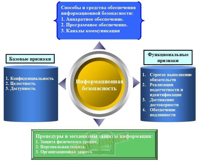 Информационная безопасность предприятия